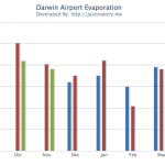 PWC Graphs Airport Evaporation