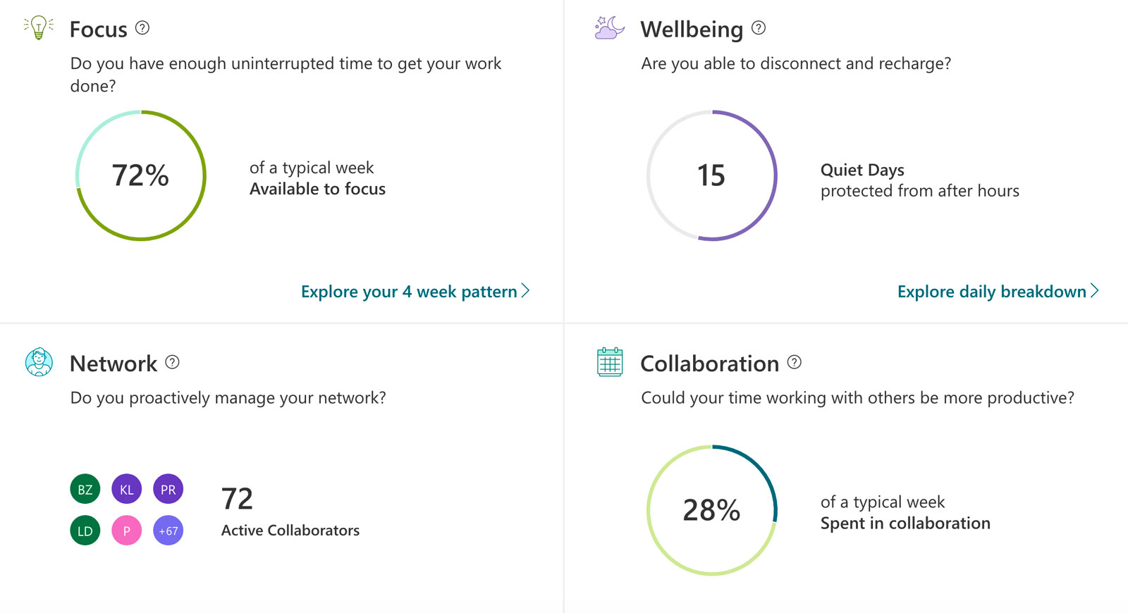 MyAnalytics dashboard showing an overview of Focus, Wellbeing, Network and Collaboration.